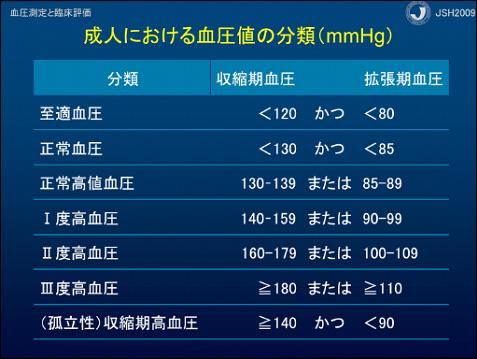 高血圧表1